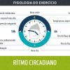 Fisiologia do Exercício - Ritmo Circadiano
